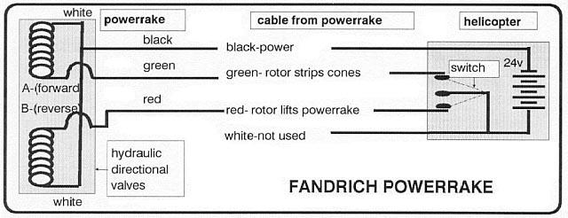 Fandrich Cone Harvesters  Service Bulletins